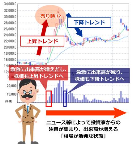 出来高:株価チャートの見方【初...